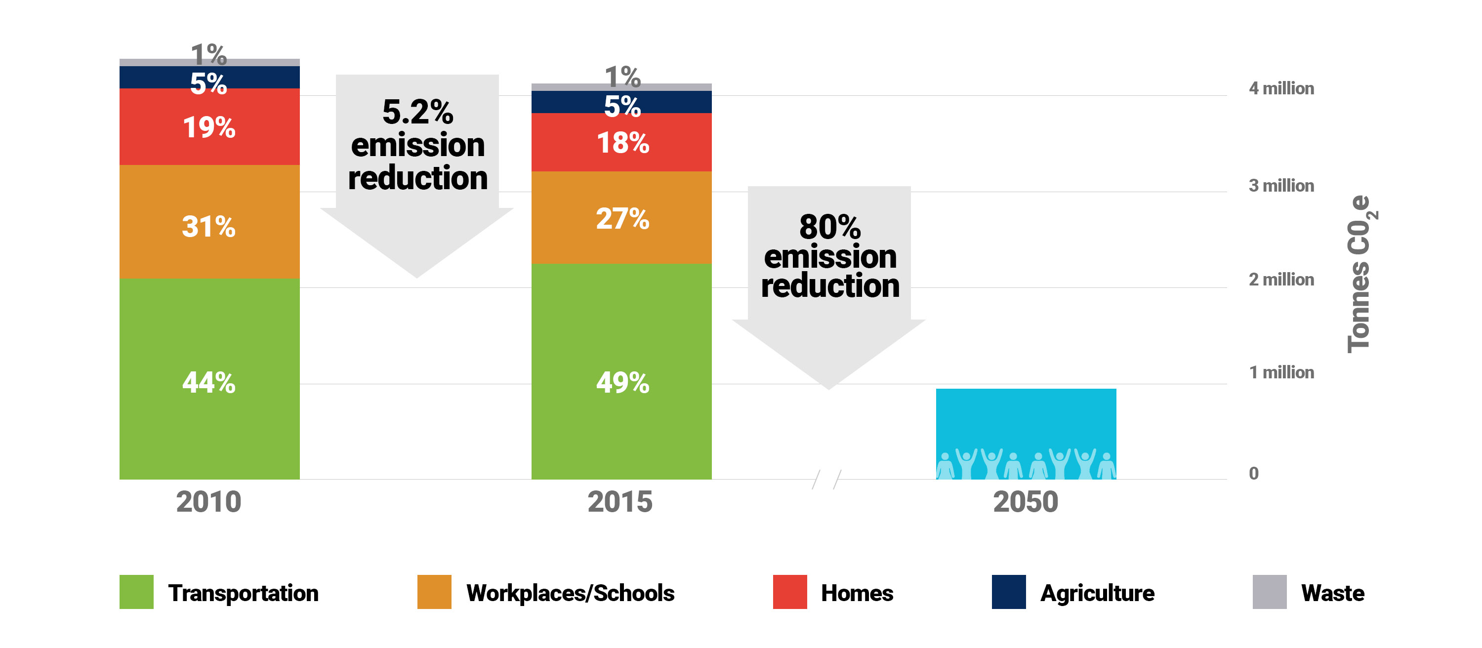 GHG Reductions and Targets