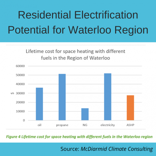 Residential Electrification Potential for Waterloo Region